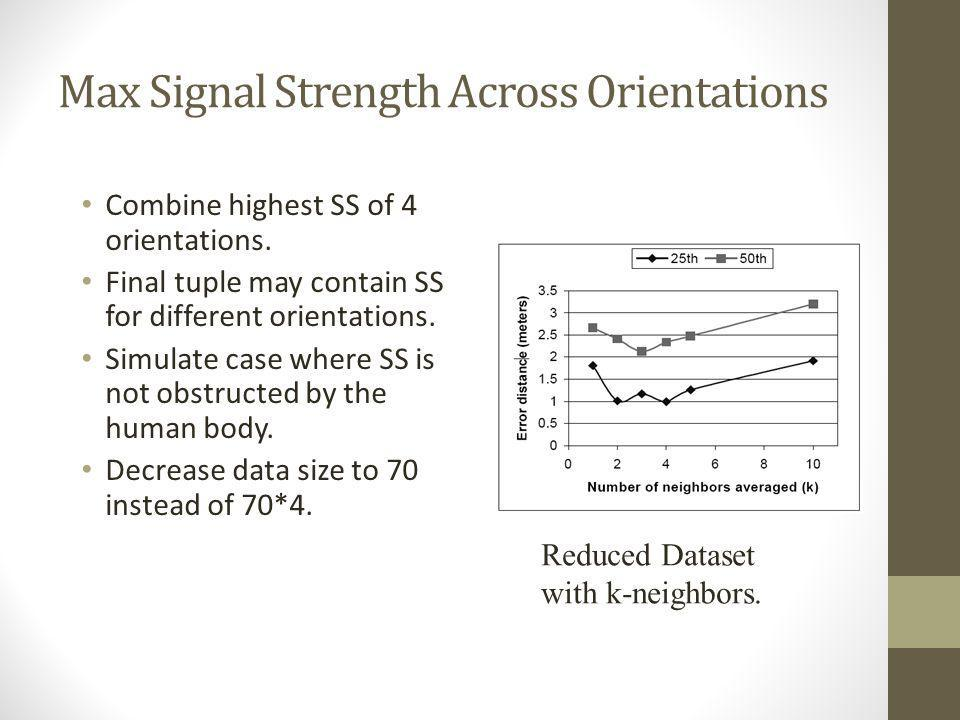 Max Signal Strength Across Orientations