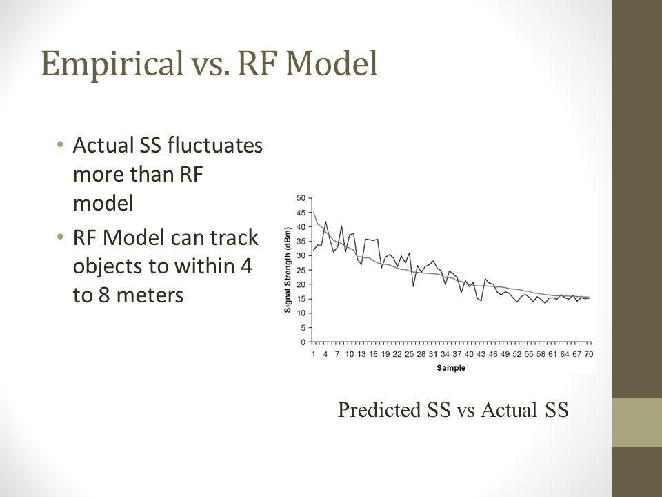 Empirical vs. RF Model Actual SS fluctuates more than RF model