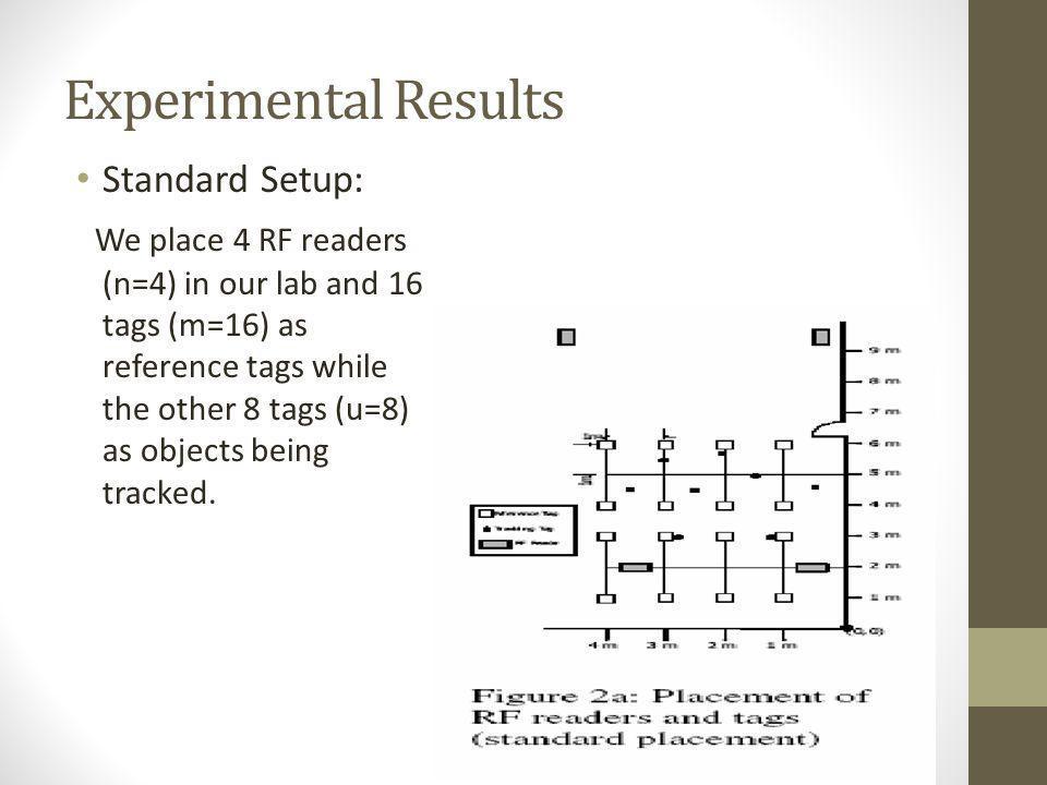 Experimental Results Standard Setup: