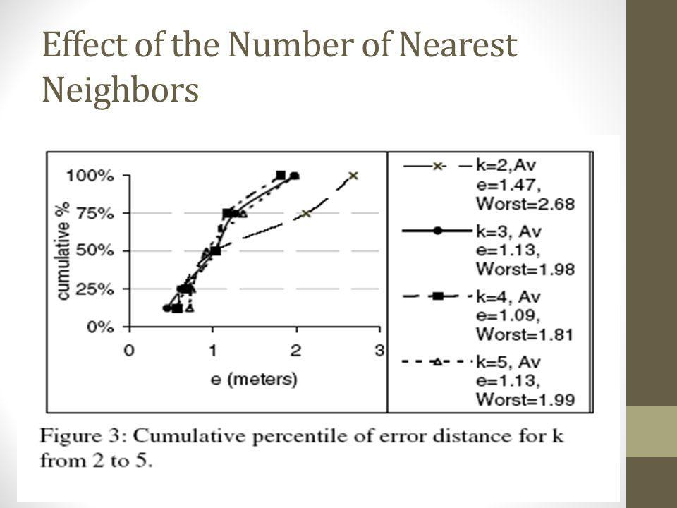 Effect of the Number of Nearest Neighbors
