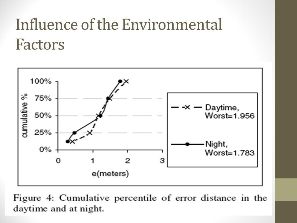 Influence of the Environmental Factors