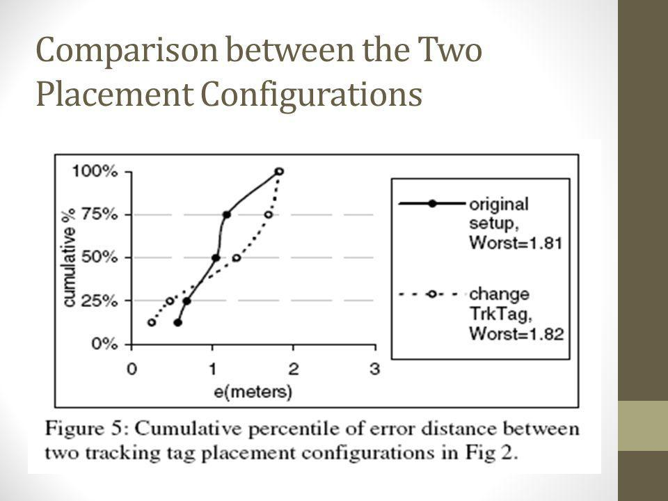 Comparison between the Two Placement Configurations