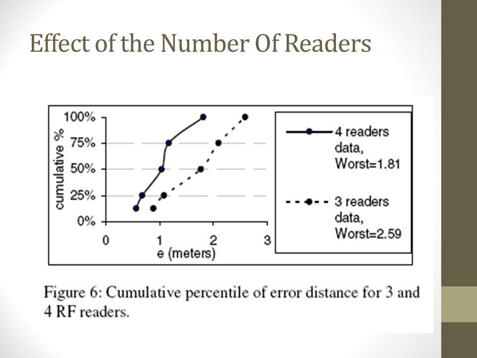 Effect of the Number Of Readers