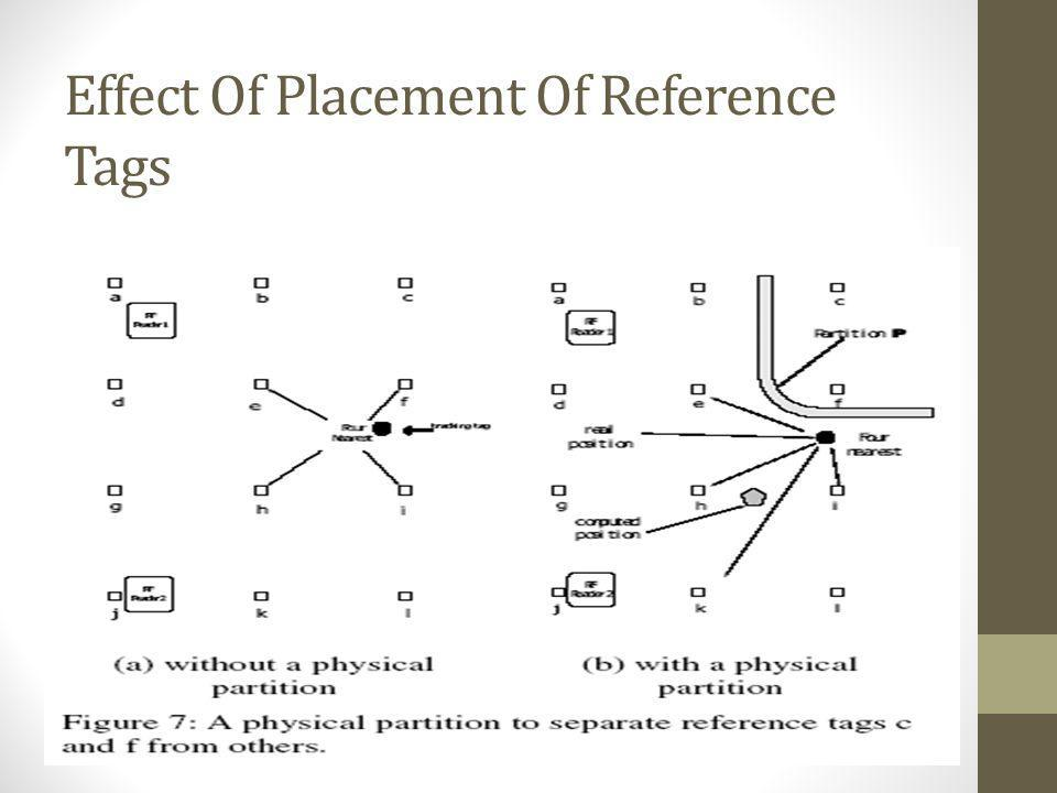 Effect Of Placement Of Reference Tags