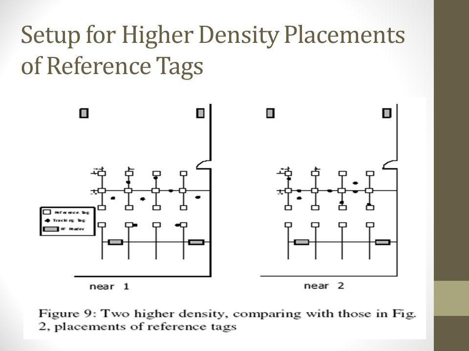Setup for Higher Density Placements of Reference Tags