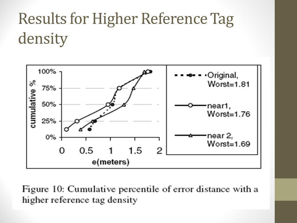 Results for Higher Reference Tag density