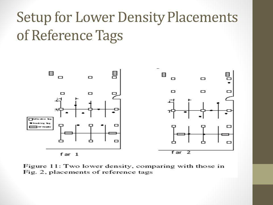 Setup for Lower Density Placements of Reference Tags