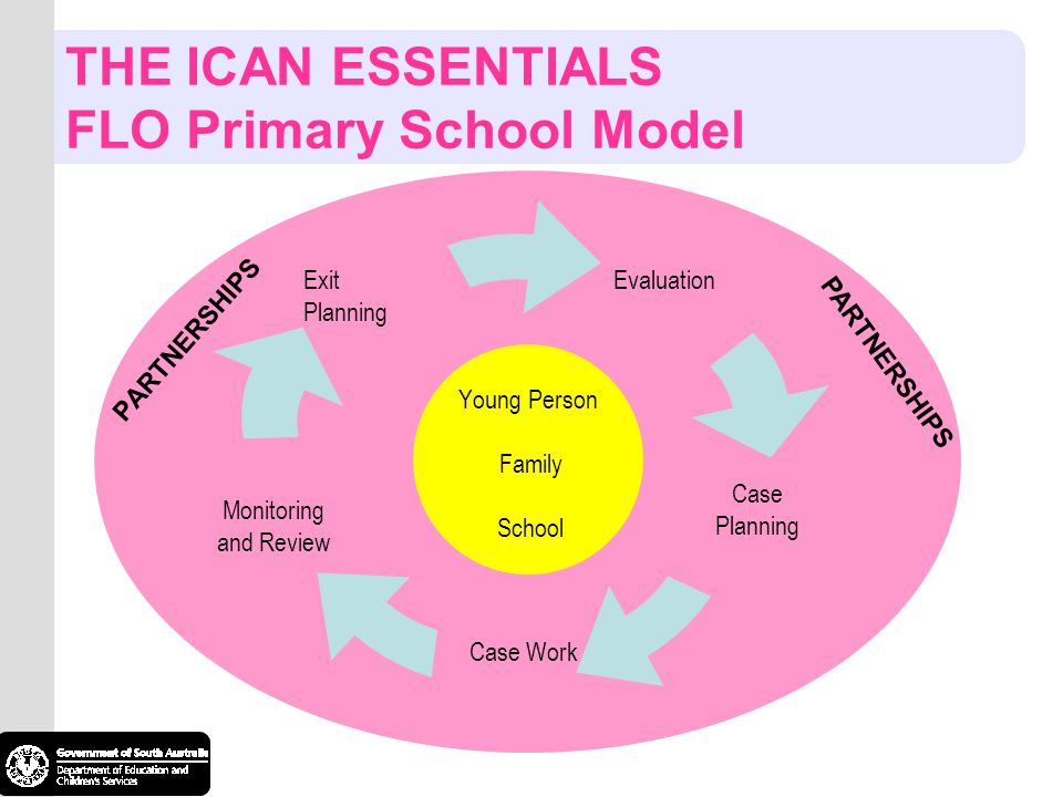 THE ICAN ESSENTIALS FLO Primary School Model