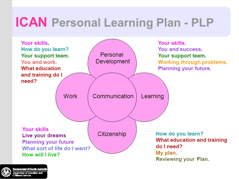 ICAN Personal Learning Plan - PLP