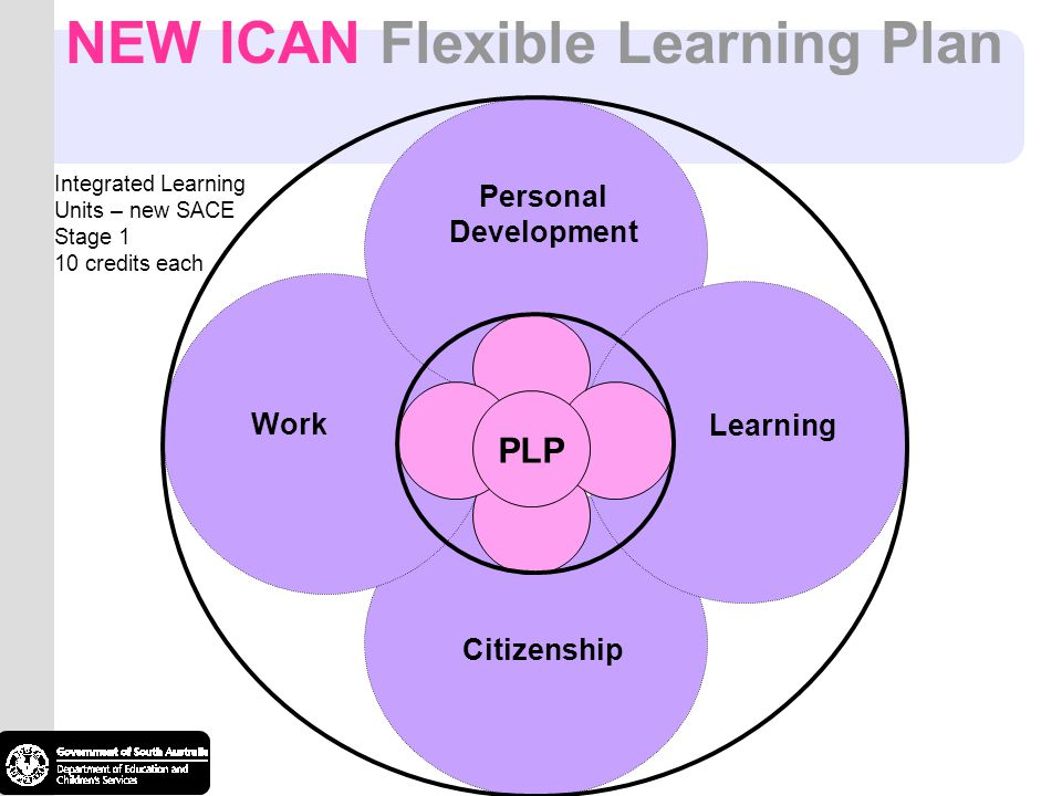 NEW ICAN Flexible Learning Plan