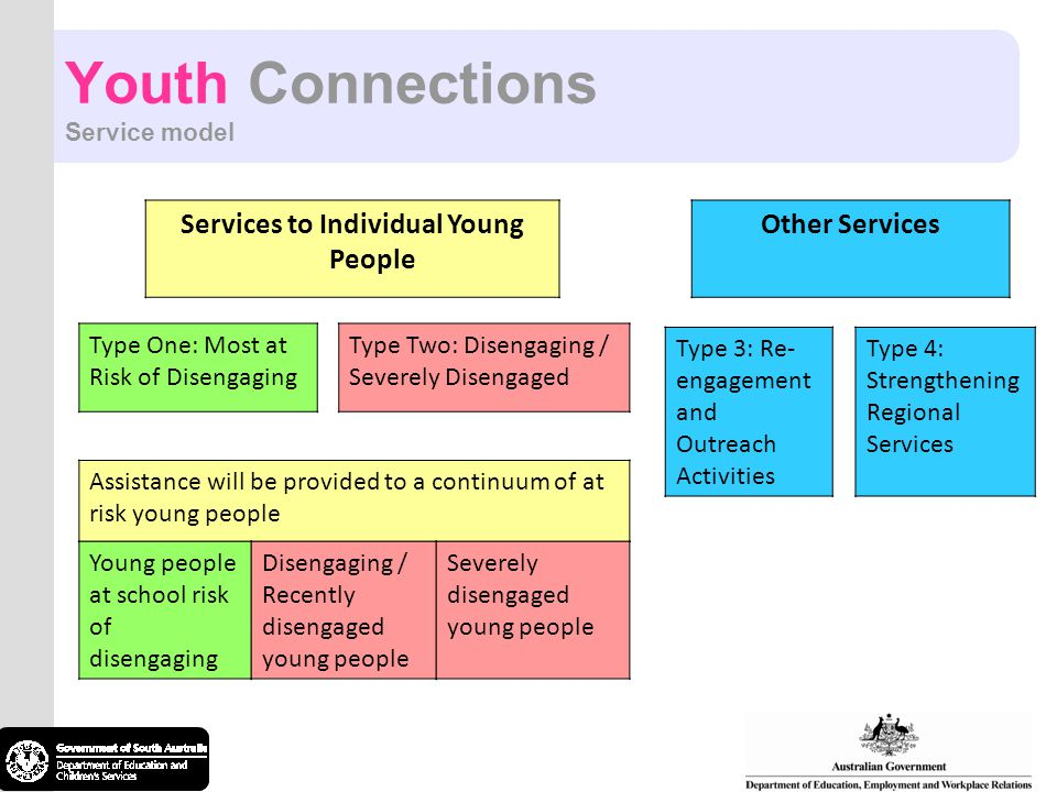 Youth Connections Service model