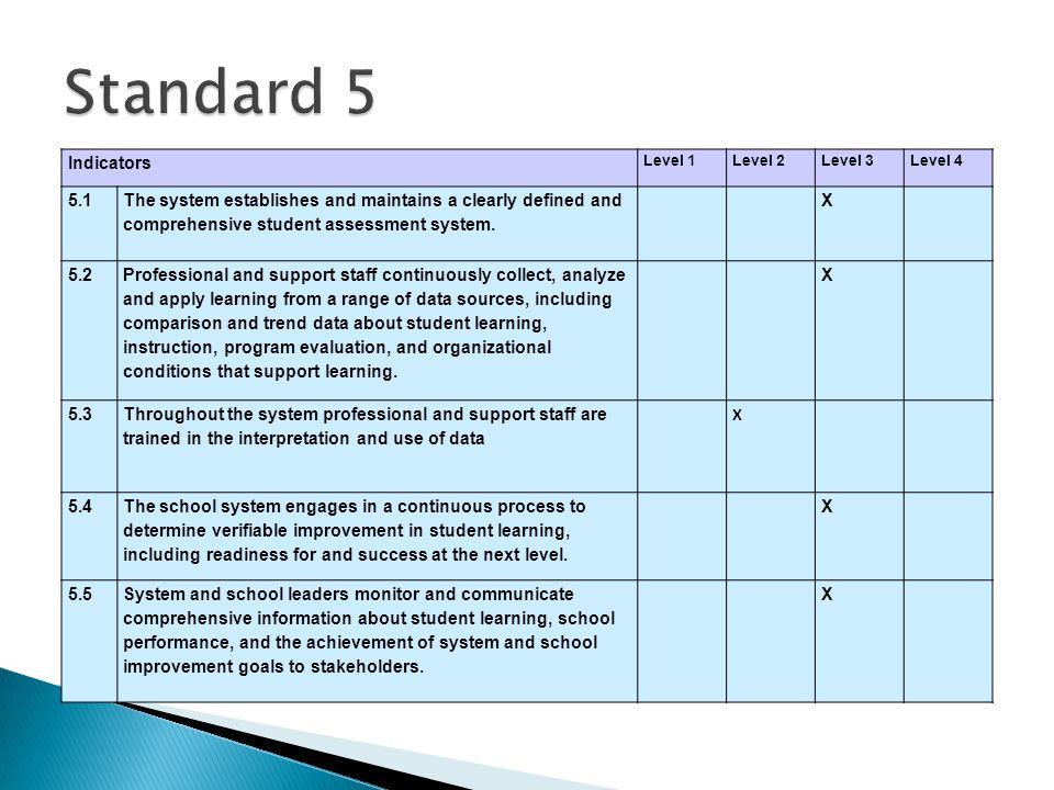 Standard 5 Indicators. Level 1. Level 2. Level 3. Level 4. 5.1.
