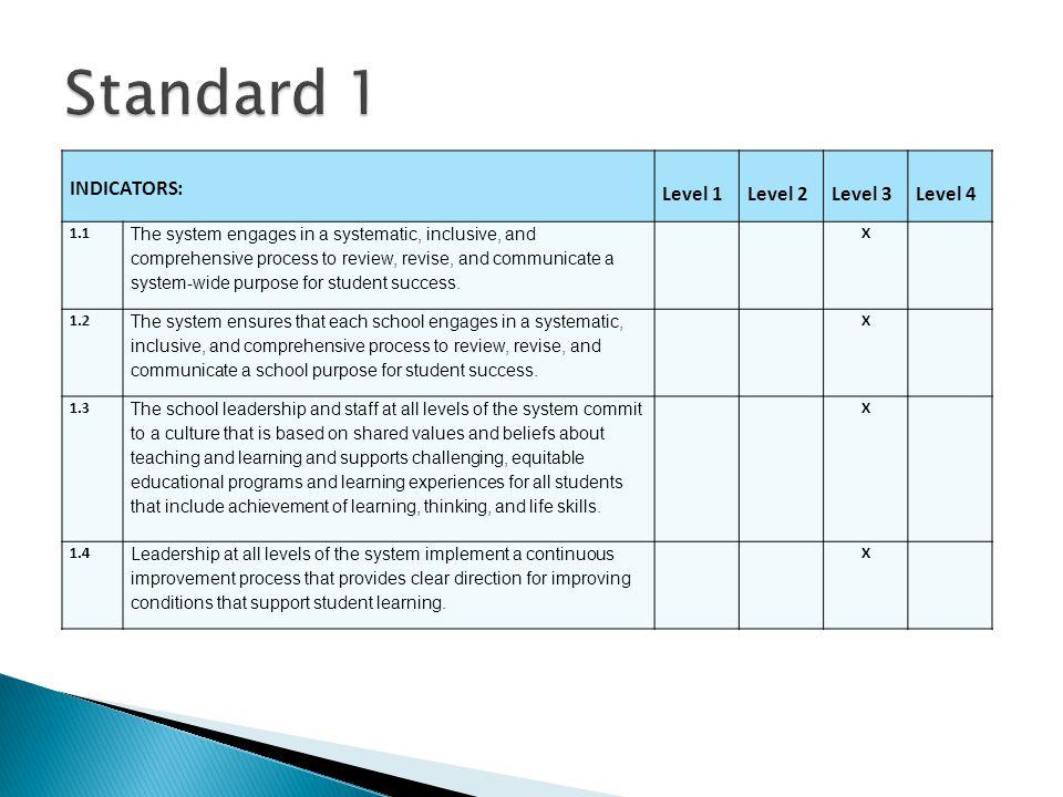 Standard 1 Level 1 Level 2 Level 3 Level 4