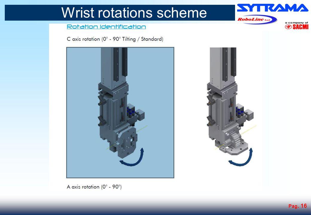 Wrist rotation scheme