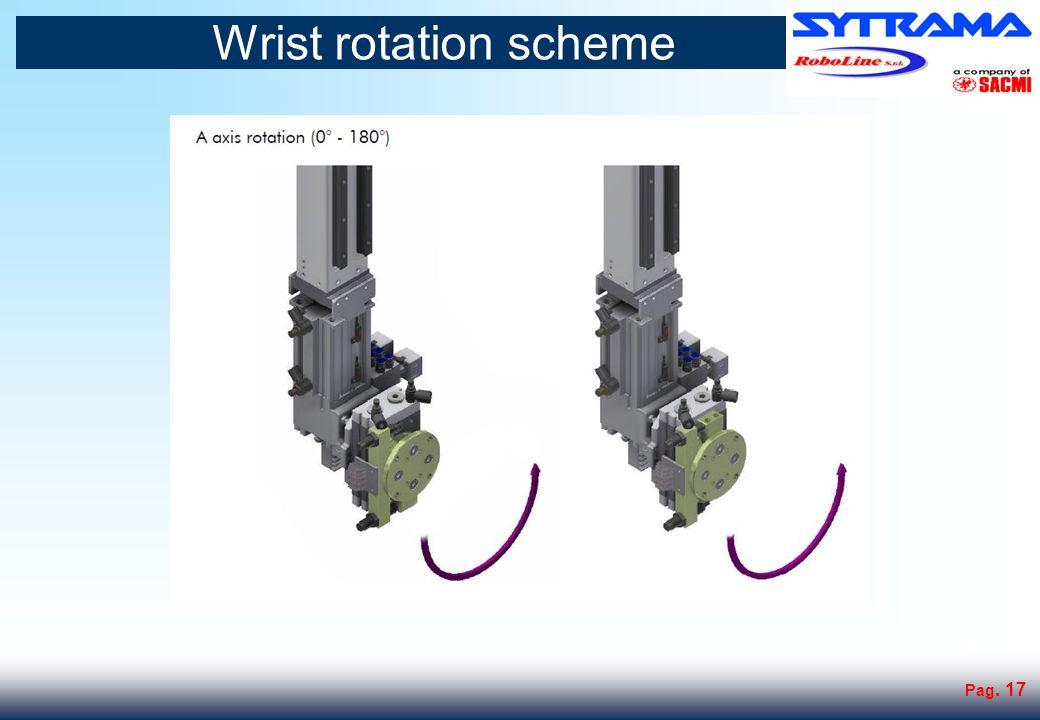 Wrist rotations scheme