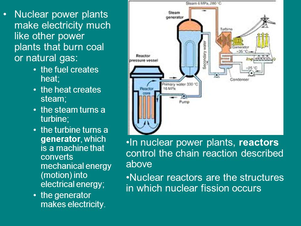 Nuclear reactors are the structures in which nuclear fission occurs