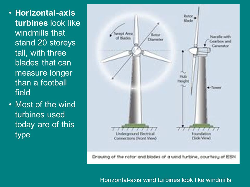 Horizontal-axis turbines look like windmills that stand 20 storeys tall, with three blades that can measure longer than a football field