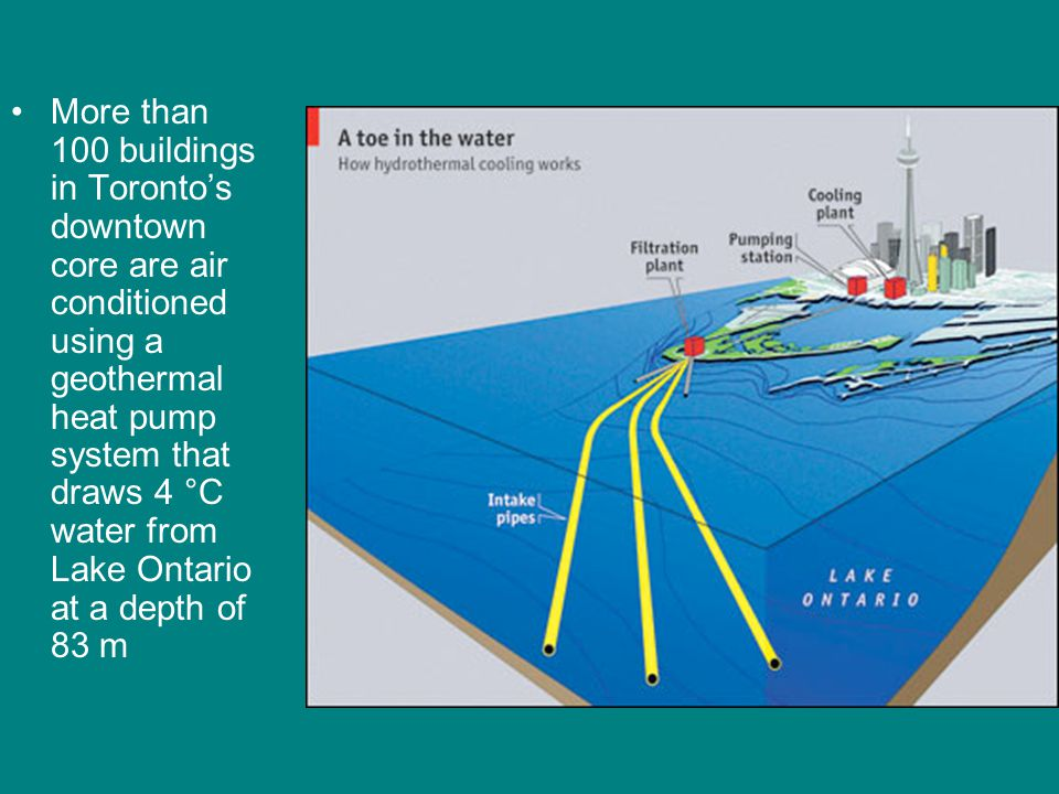 More than 100 buildings in Toronto's downtown core are air conditioned using a geothermal heat pump system that draws 4 °C water from Lake Ontario at a depth of 83 m
