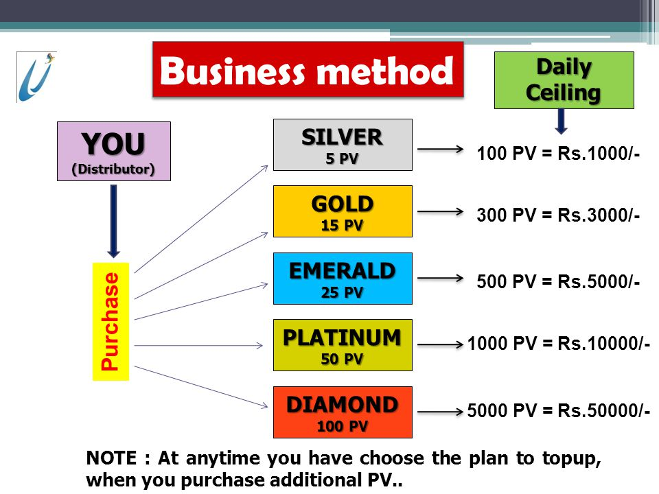 Business method YOU Purchase Daily Ceiling SILVER GOLD EMERALD
