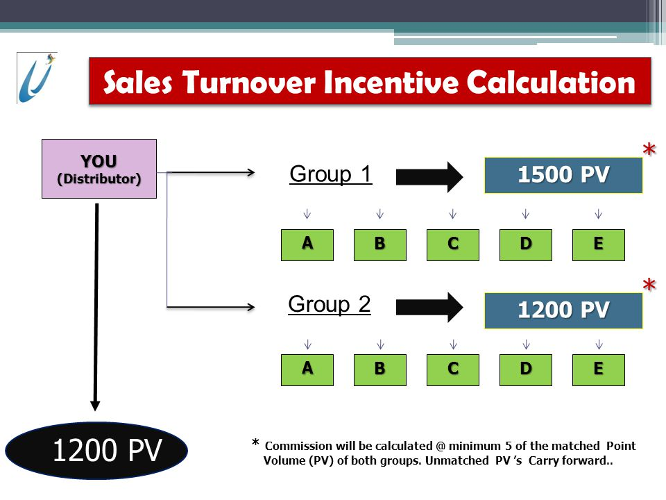 Sales Turnover Incentive Calculation