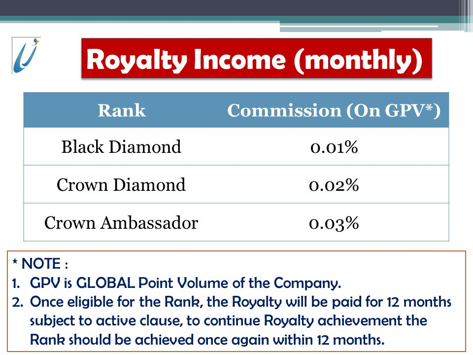 Royalty Income (monthly)