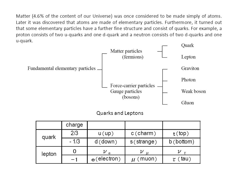 Matter (4.6% of the content of our Universe) was once considered to be made simply of atoms. Later it was discovered that atoms are made of elementary particles. Furthermore, it turned out that some elementary particles have a further fine structure and consist of quarks. For example, a proton consists of two u-quarks and one d-quark and a neutron consists of two d-quarks and one u-quark.
