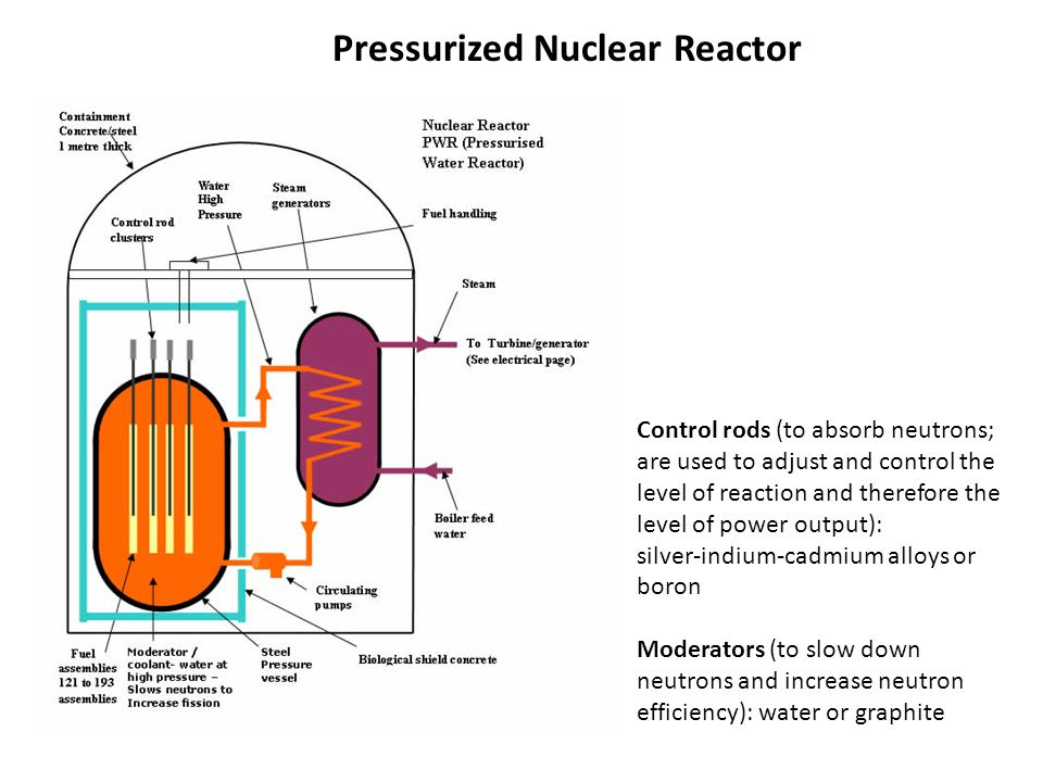 Pressurized Nuclear Reactor