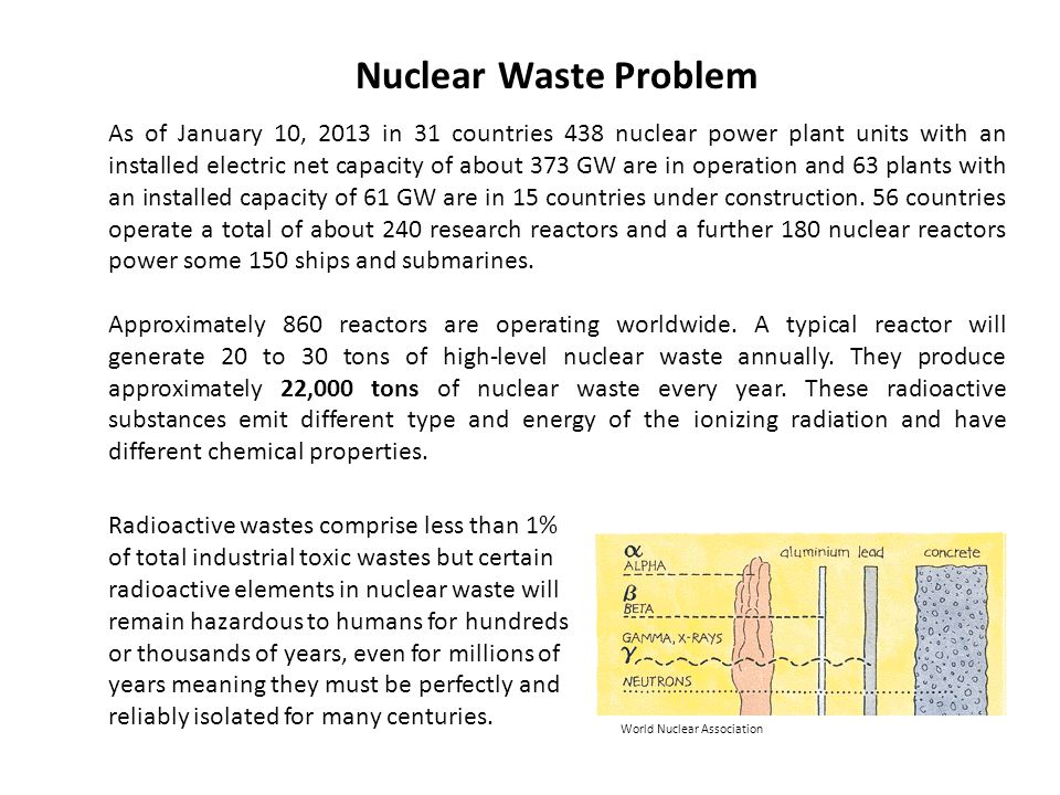 Nuclear Waste Problem