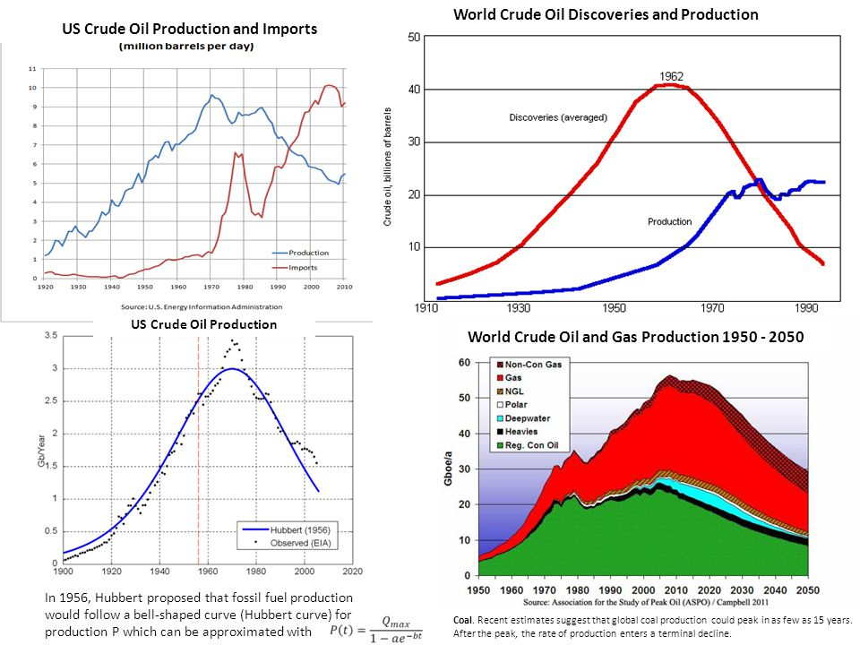US Crude Oil Production and Imports US Crude Oil Production
