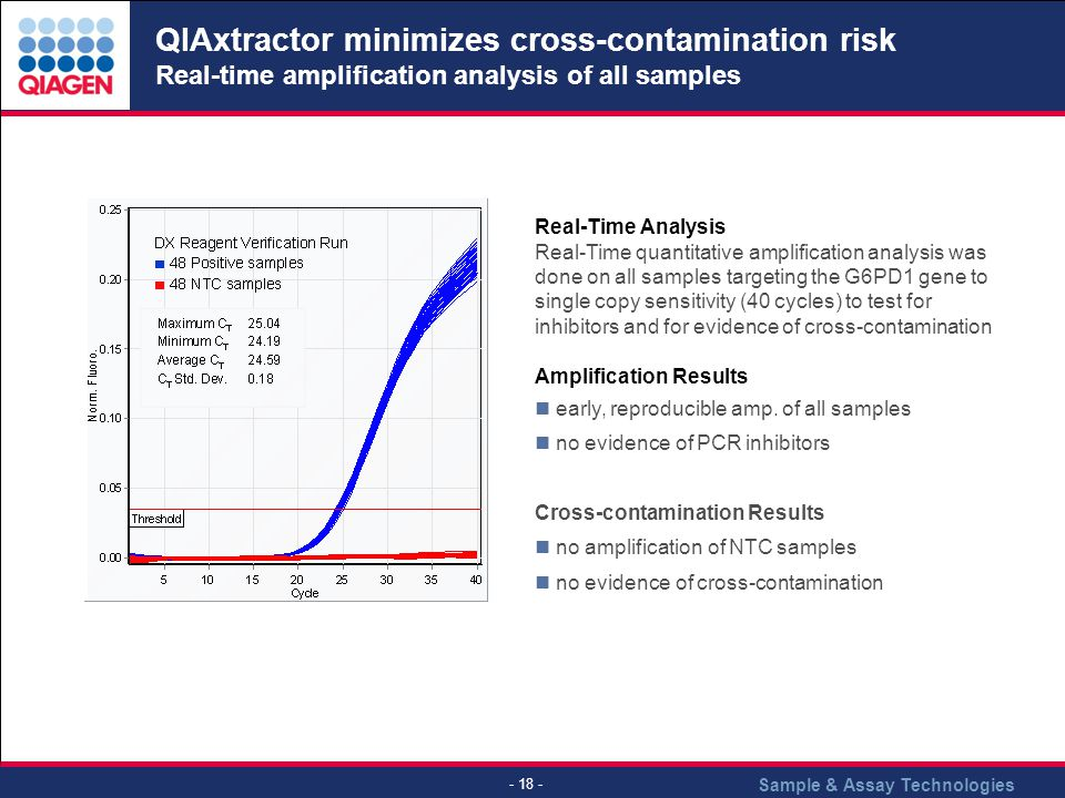QIAxtractor minimizes cross-contamination risk Real-time amplification analysis of all samples