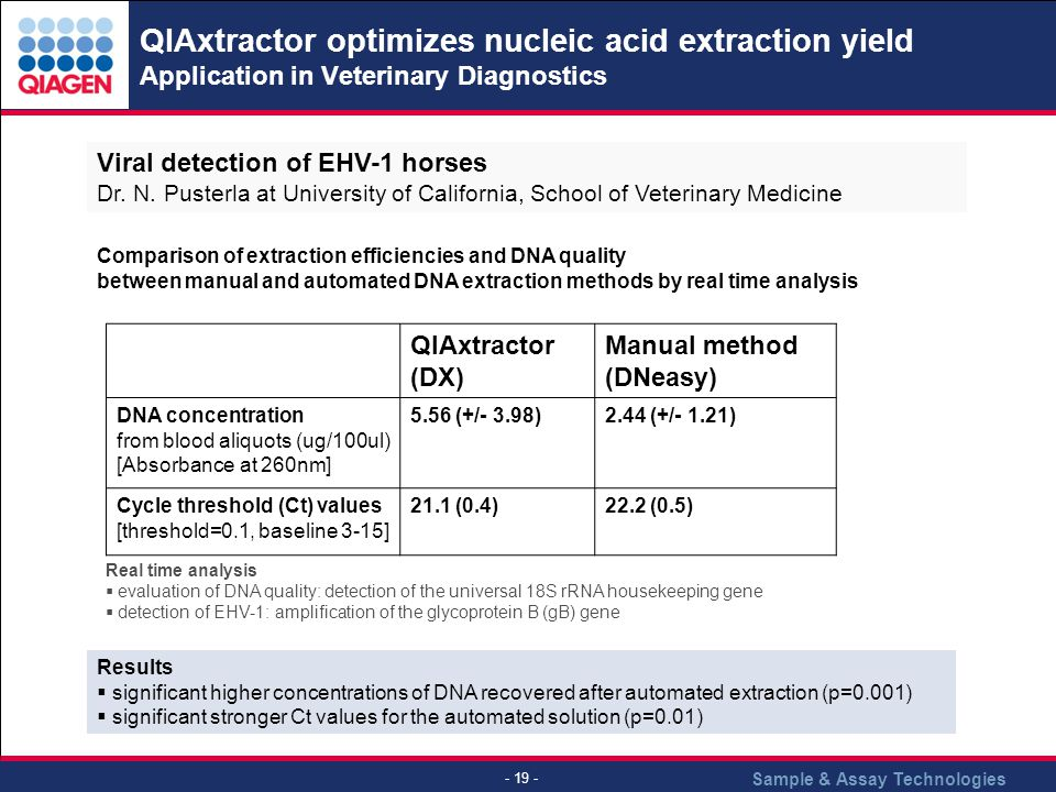 QIAxtractor optimizes nucleic acid extraction yield Application in Veterinary Diagnostics