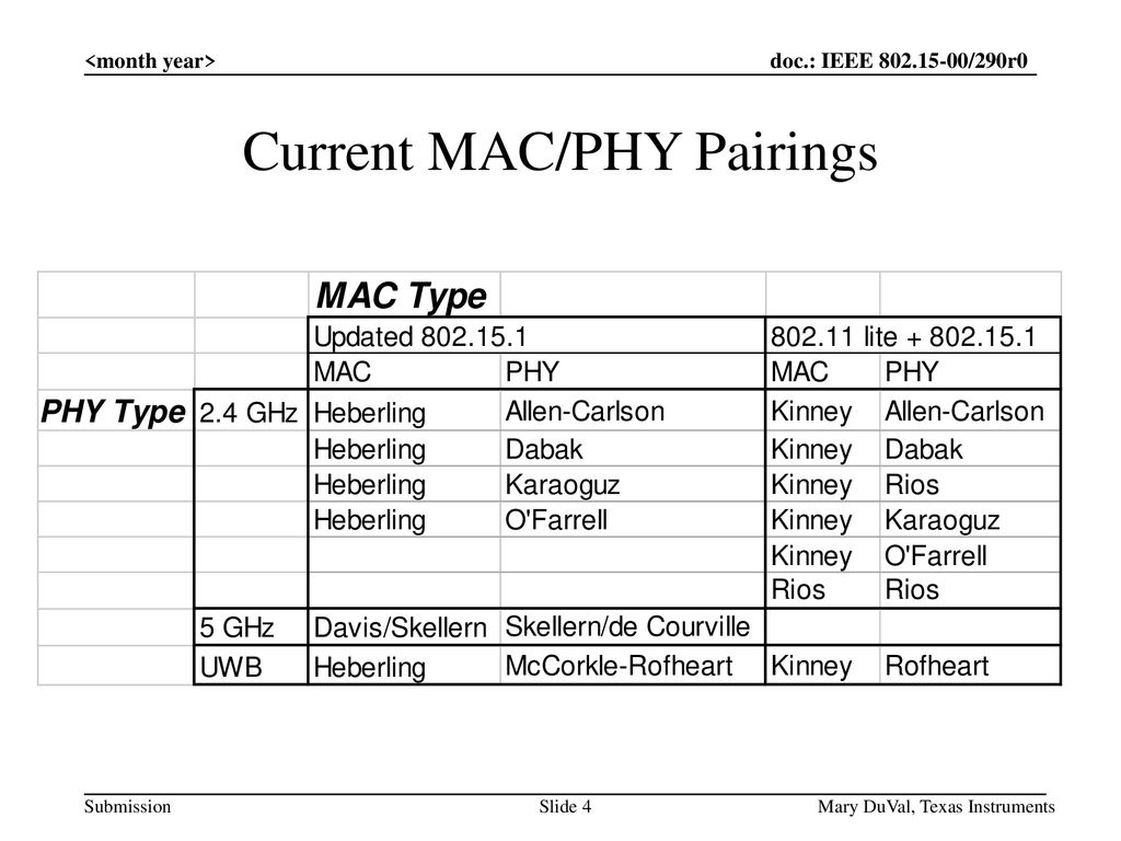 Current MAC/PHY Pairings