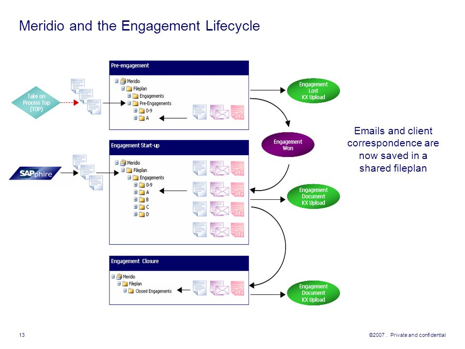 Meridio and the Engagement Lifecycle