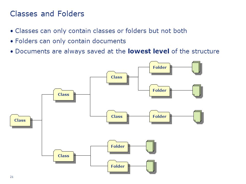 Classes and Folders Classes can only contain classes or folders but not both. Folders can only contain documents.