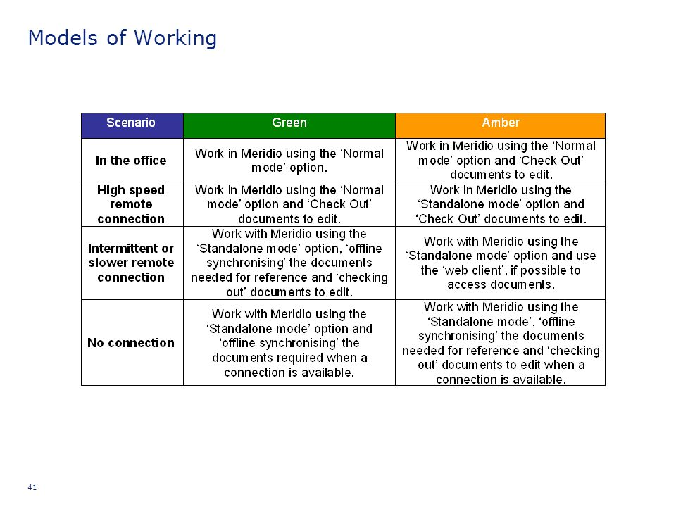 Models of Working CAN Supporting Information: Remote Access
