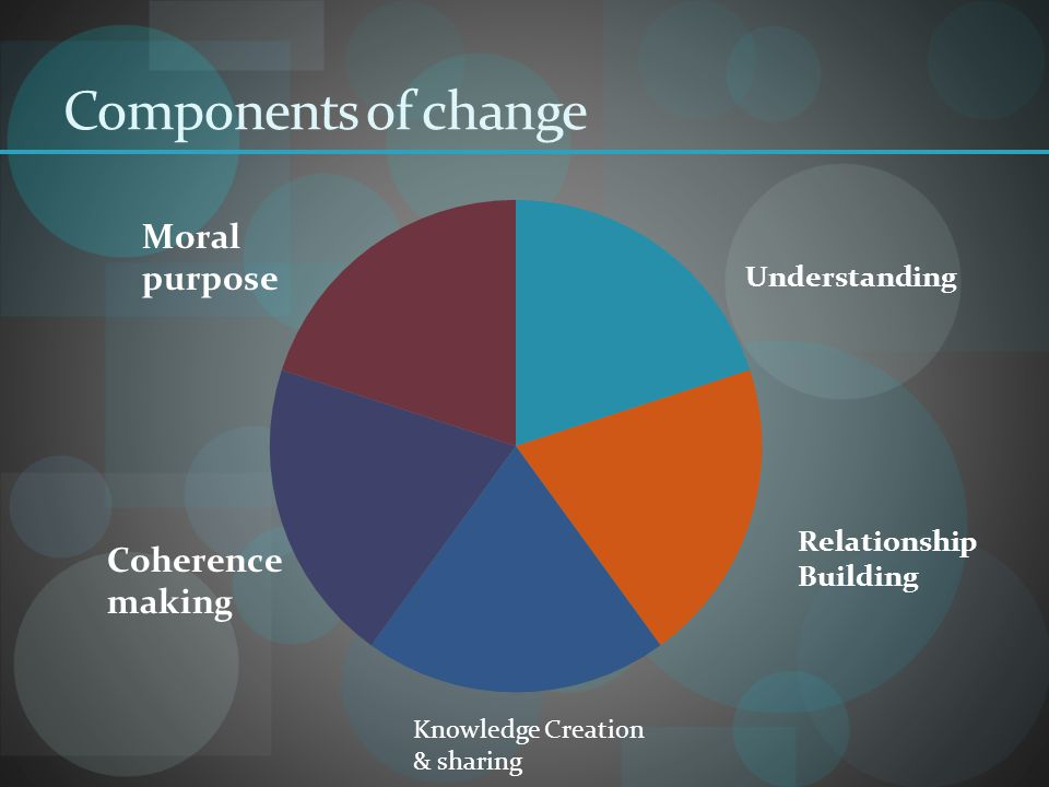 Components of change Knowledge Creation & sharing