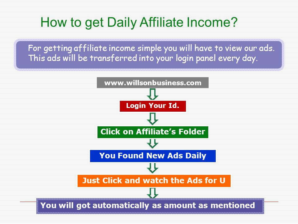 Click on Affiliate's Folder Just Click and watch the Ads for U