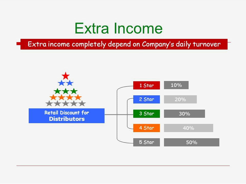 Retail Discount for Distributors