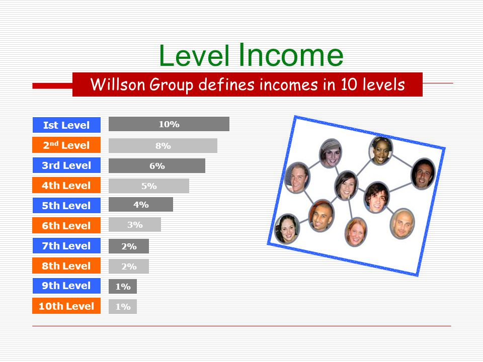Willson Group defines incomes in 10 levels