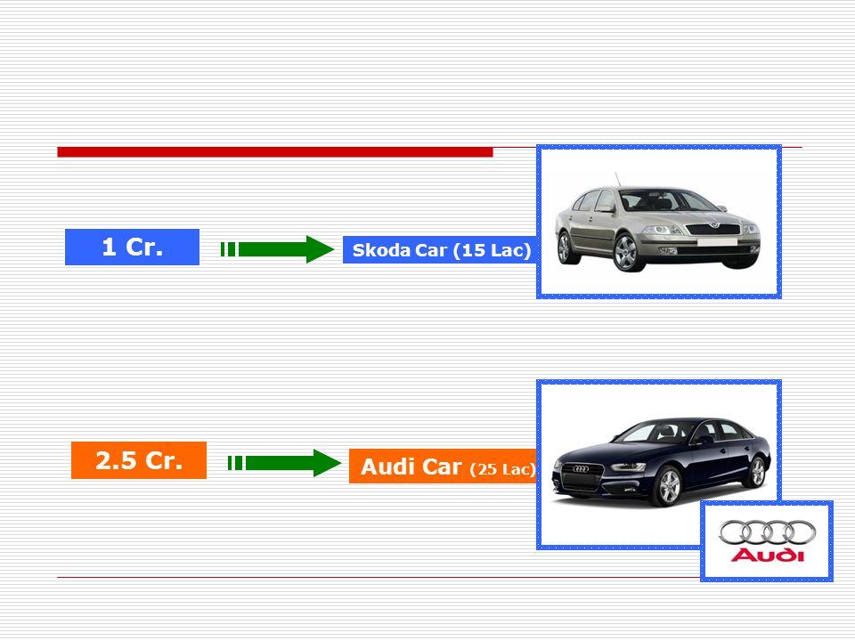 1 Cr. Skoda Car (15 Lac) 2.5 Cr. Audi Car (25 Lac)