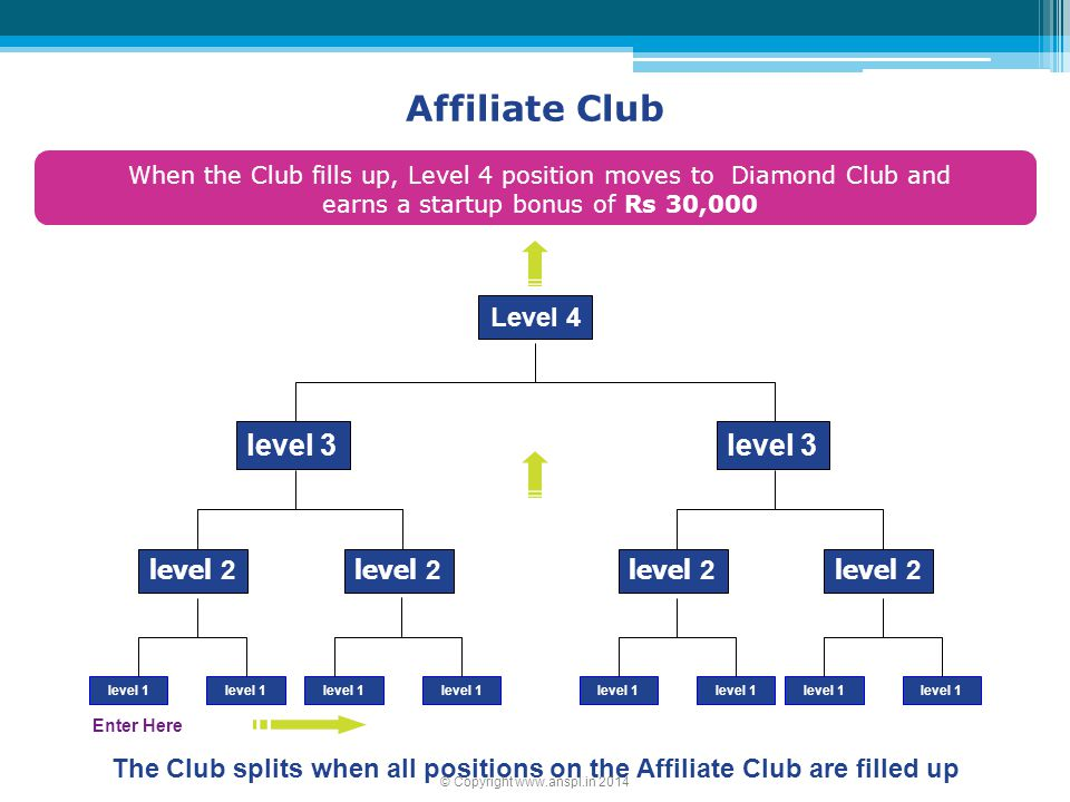 The Club splits when all positions on the Affiliate Club are filled up