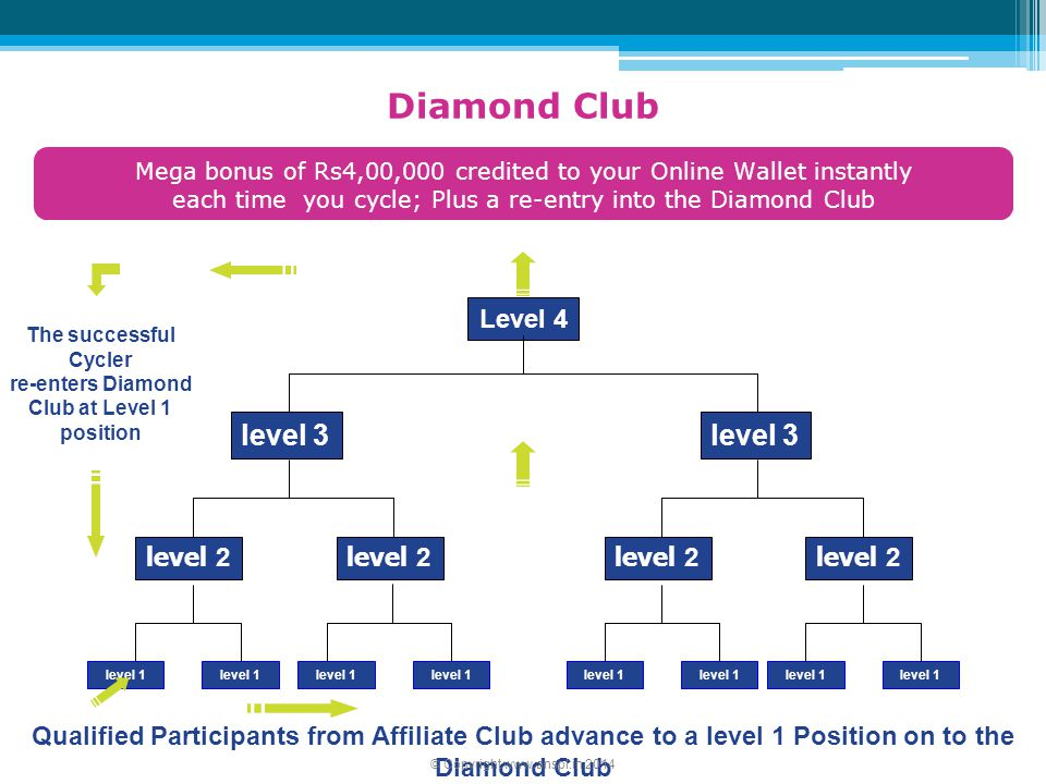 re-enters Diamond Club at Level 1 position