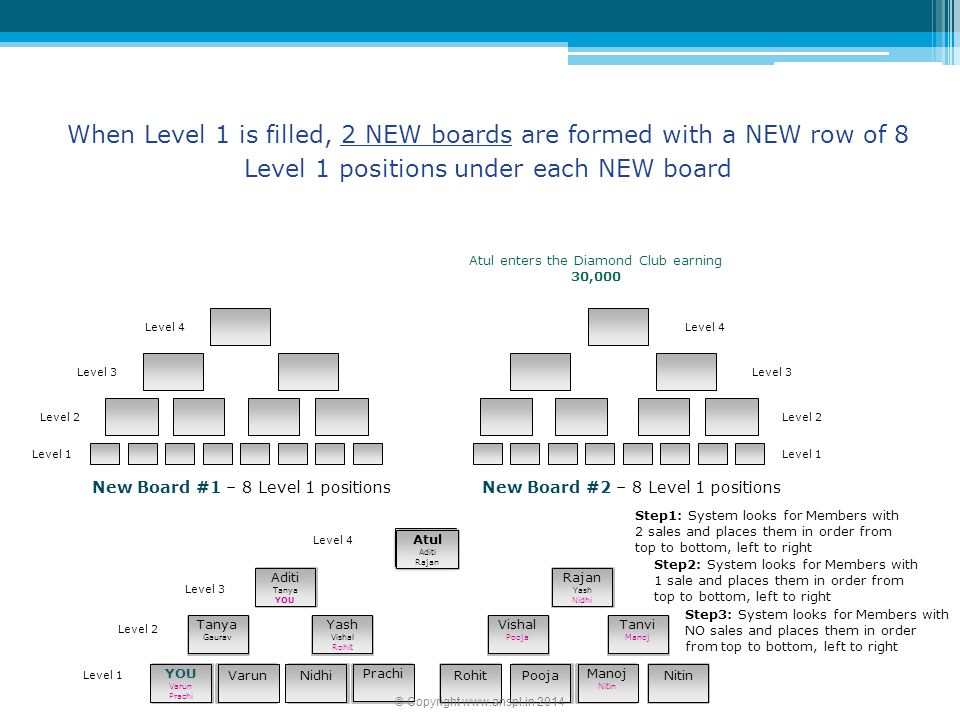 When Level 1 is filled, 2 NEW boards are formed with a NEW row of 8 Level 1 positions under each NEW board