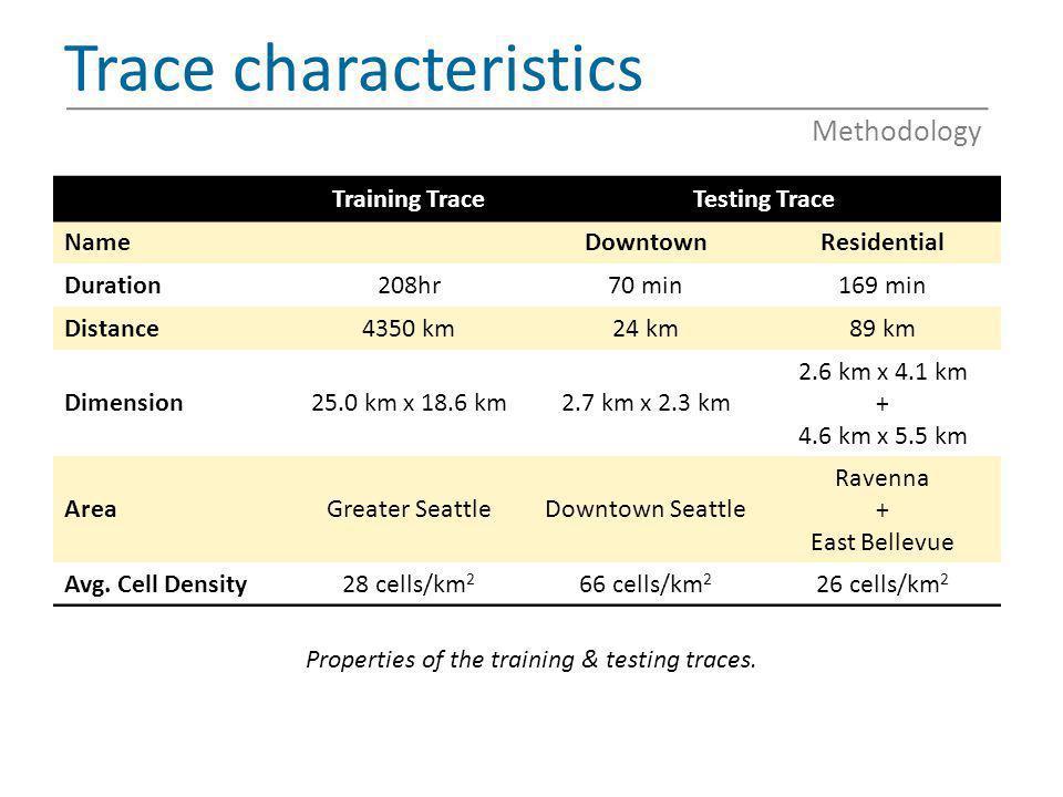 Trace characteristics