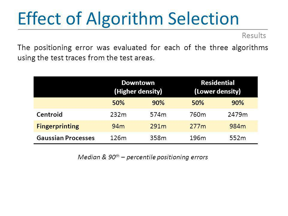 Effect of Algorithm Selection