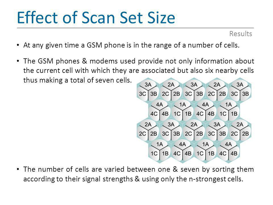Effect of Scan Set Size Results