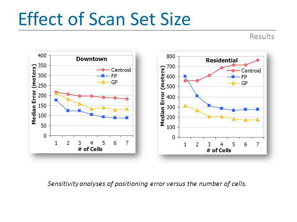 Sensitivity analyses of positioning error versus the number of cells.