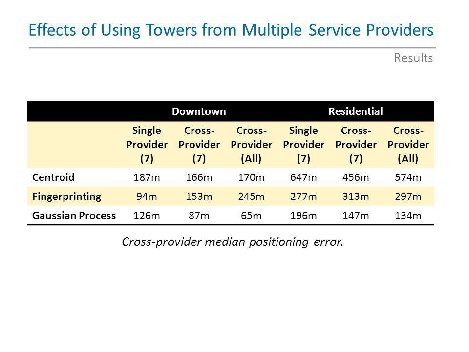 Effects of Using Towers from Multiple Service Providers