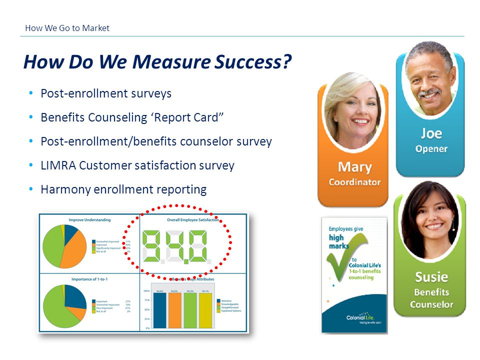 How Do We Measure Success