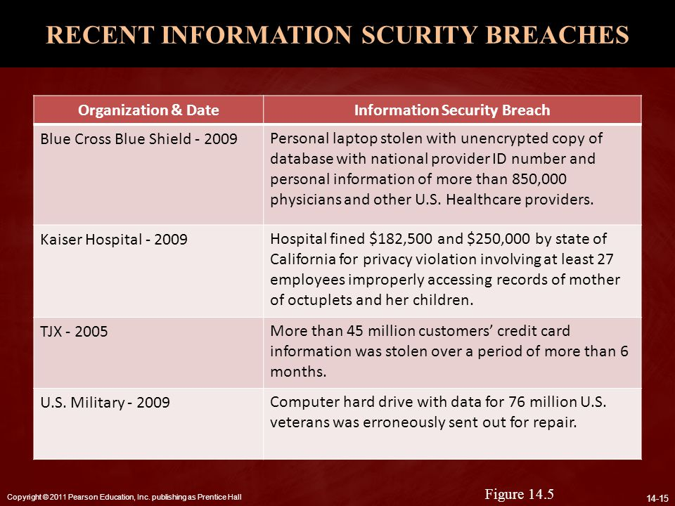RECENT INFORMATION SCURITY BREACHES